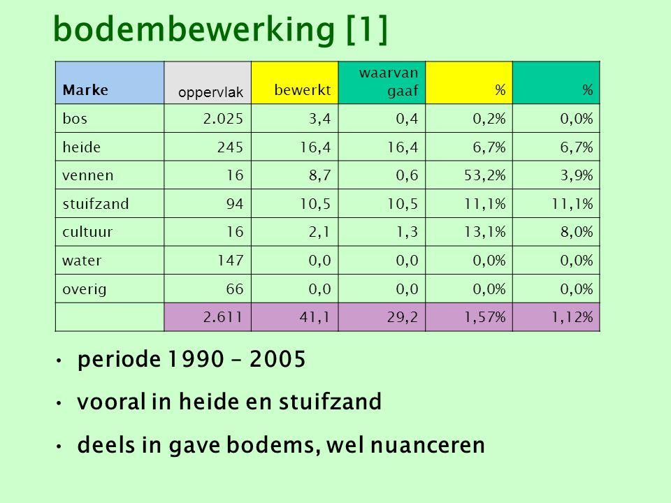 bodembewerking [1] periode 1990 – 2005 vooral in heide en stuifzand